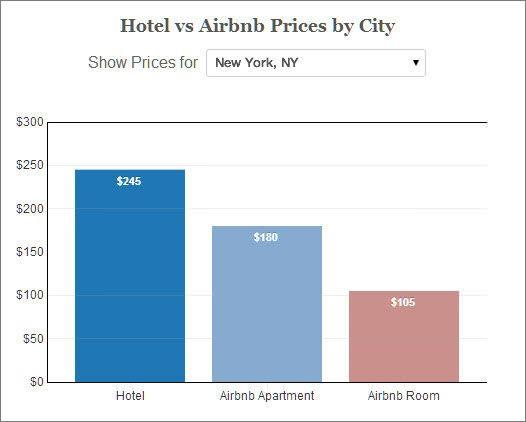 airbnb-priceconomics